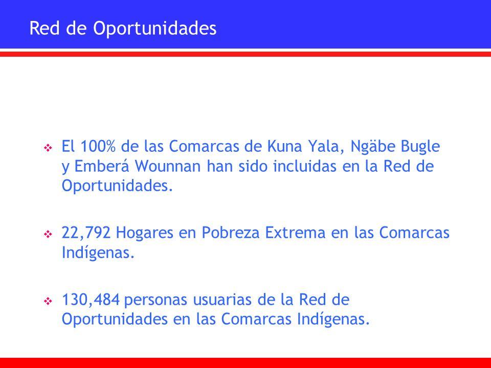 Red de Oportunidades El 100% de las Comarcas de Kuna Yala, Ngäbe Bugle y Emberá Wounnan han sido incluidas en la Red de Oportunidades.