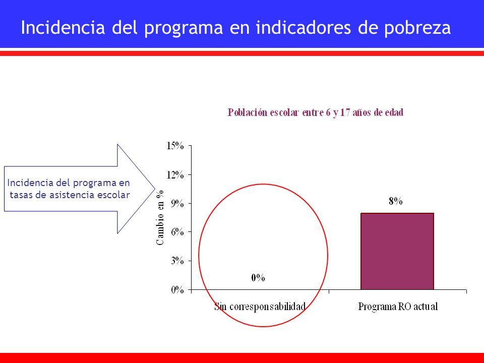 Incidencia del programa en indicadores de pobreza