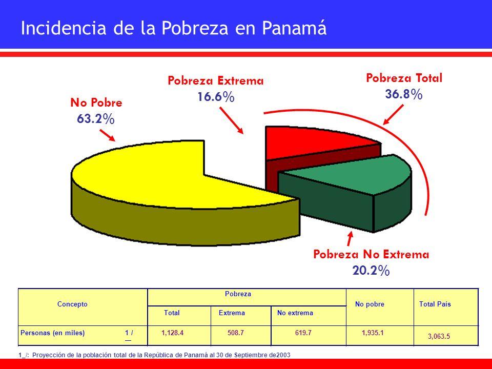 Incidencia de la Pobreza en Panamá
