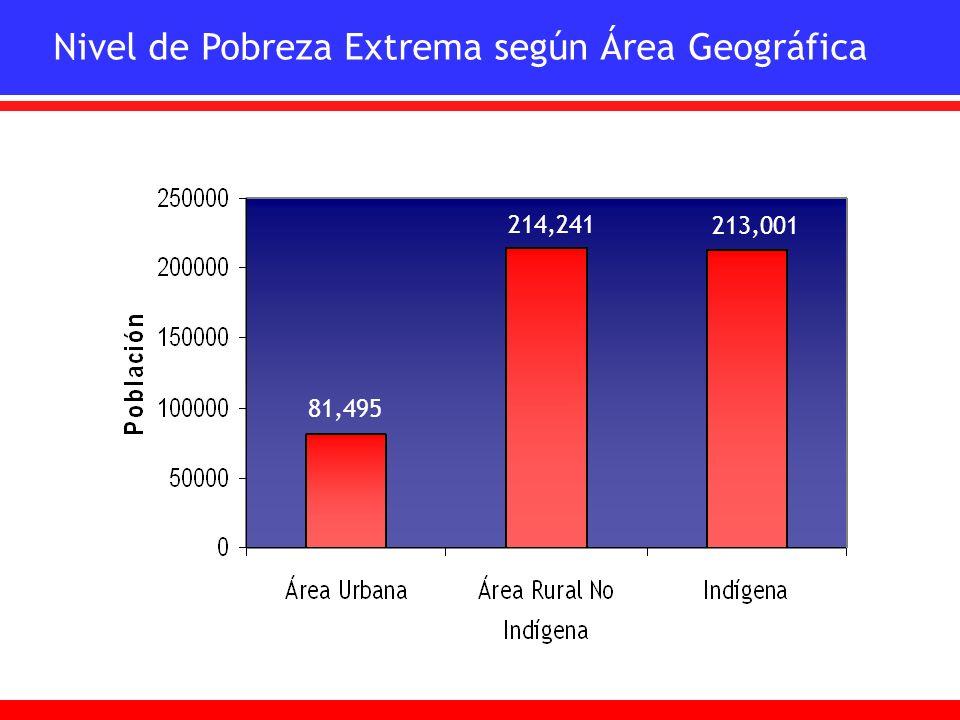 Nivel de Pobreza Extrema según Área Geográfica