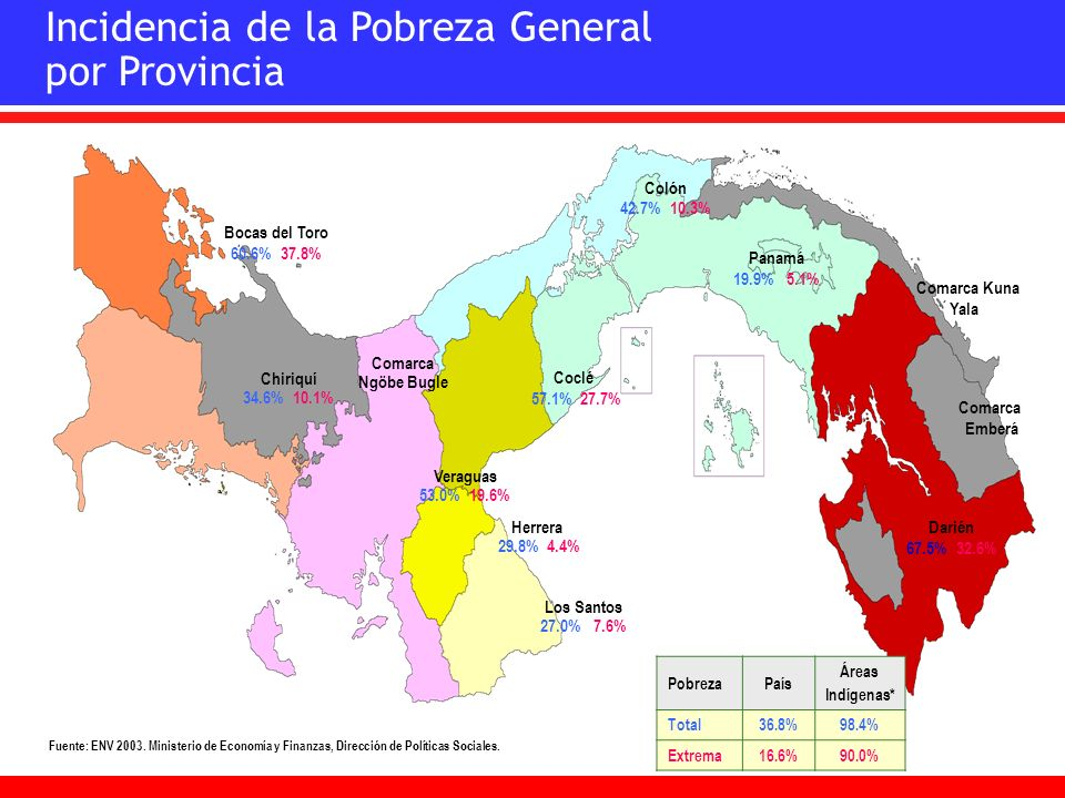 Incidencia de la Pobreza General por Provincia