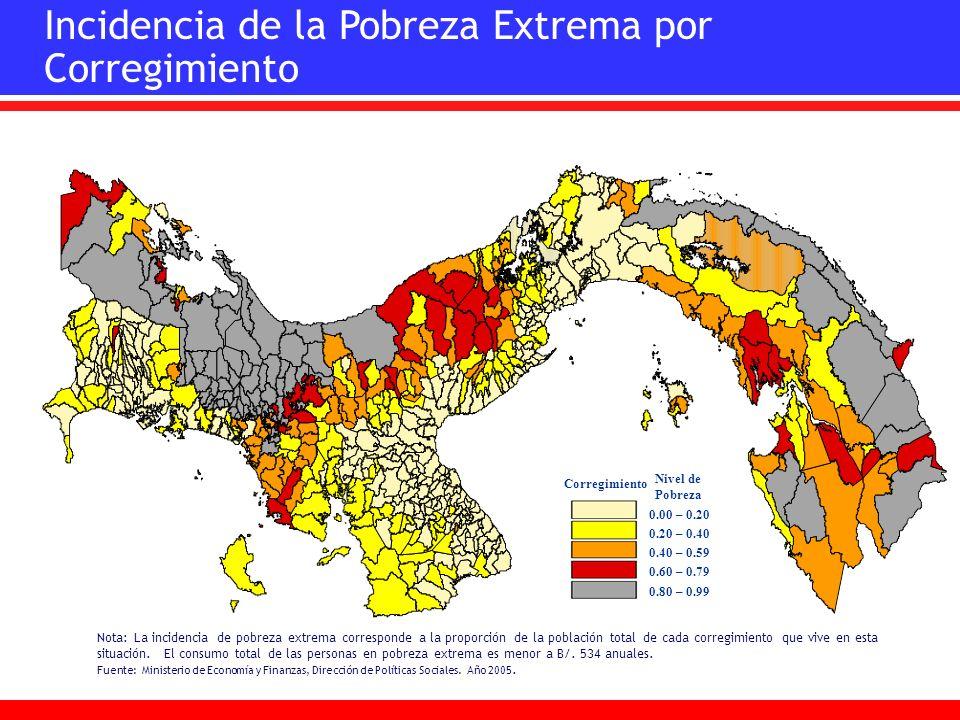 Incidencia de la Pobreza Extrema por Corregimiento