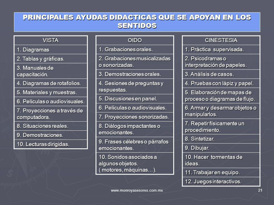PRINCIPALES AYUDAS DIDACTICAS QUE SE APOYAN EN LOS SENTIDOS