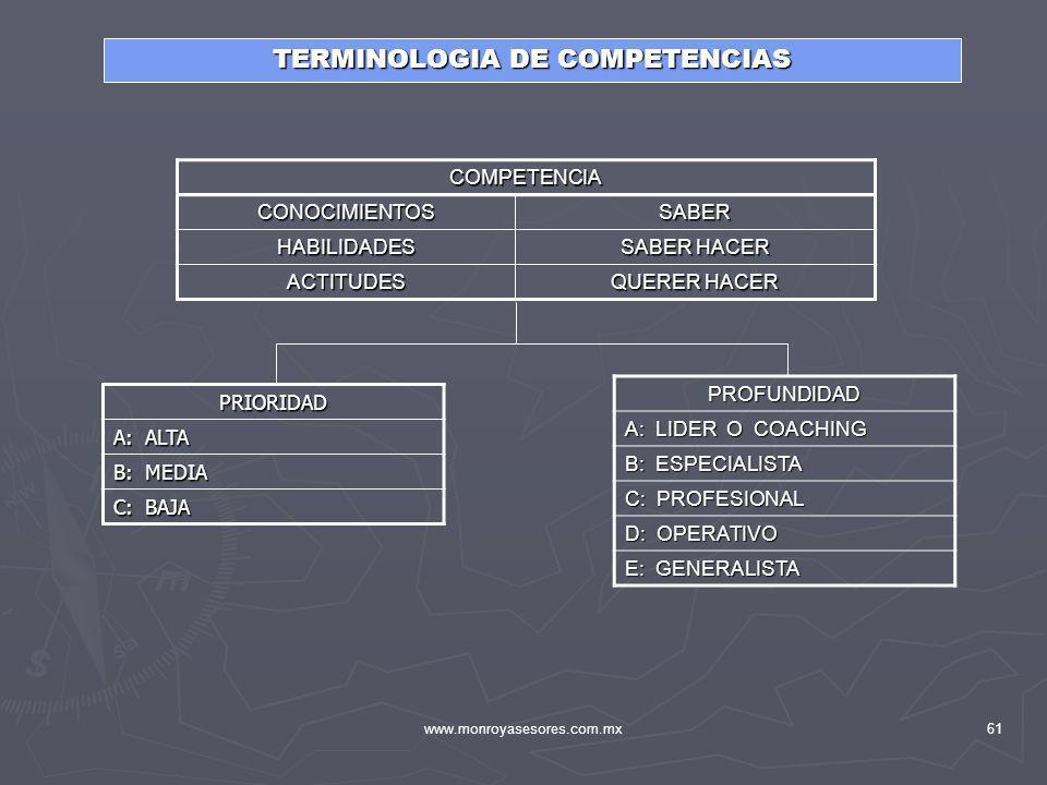 TERMINOLOGIA DE COMPETENCIAS