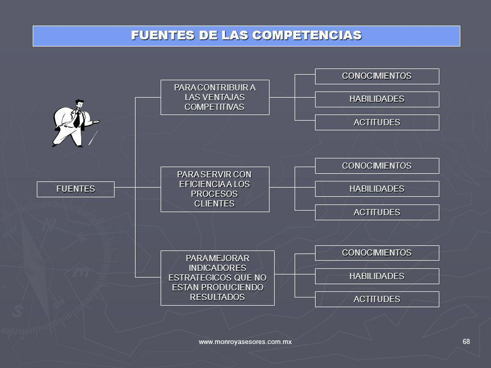 FUENTES DE LAS COMPETENCIAS