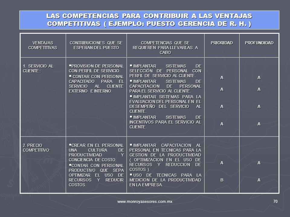 LAS COMPETENCIAS PARA CONTRIBUIR A LAS VENTAJAS COMPETITIVAS ( EJEMPLO: PUESTO GERENCIA DE R. H. )