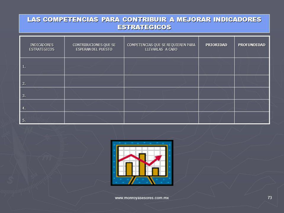 LAS COMPETENCIAS PARA CONTRIBUIR A MEJORAR INDICADORES ESTRATEGICOS