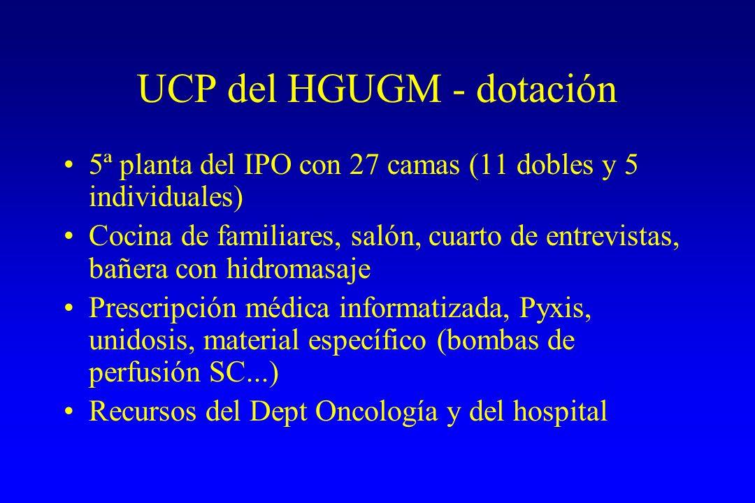 UCP del HGUGM - dotación