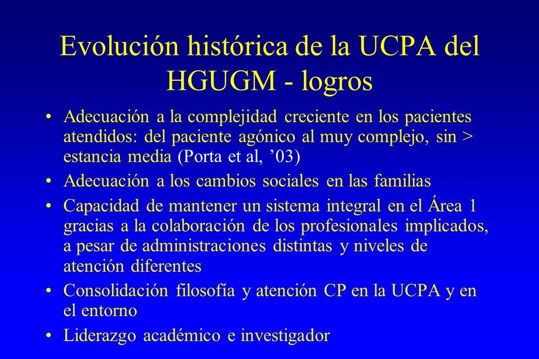 Evolución histórica de la UCPA del HGUGM - logros
