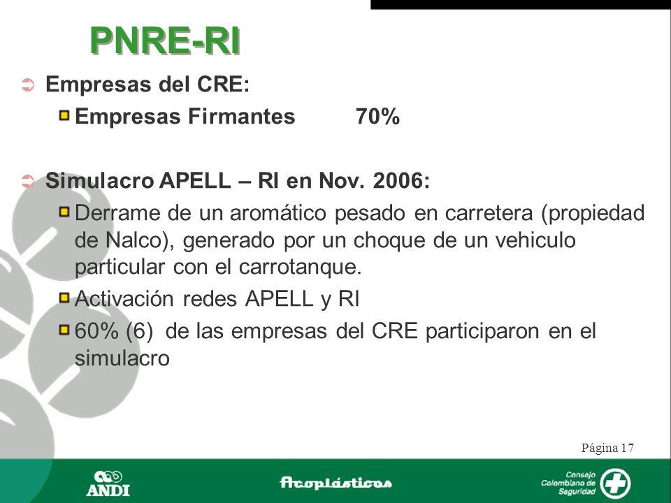 PNRE-RI Empresas del CRE: Empresas Firmantes 70%