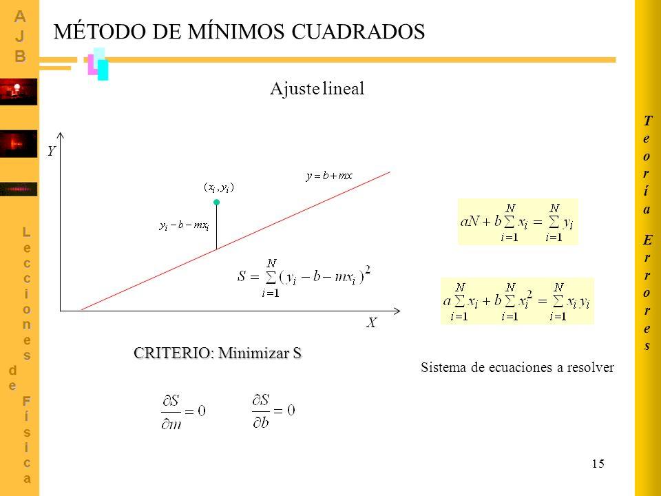 MÉTODO DE MÍNIMOS CUADRADOS