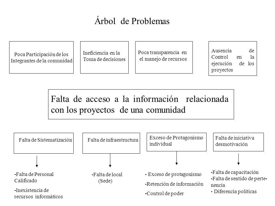 Árbol de Problemas Poca Participación de los. Integrantes de la comunidad. Poca transparencia en.