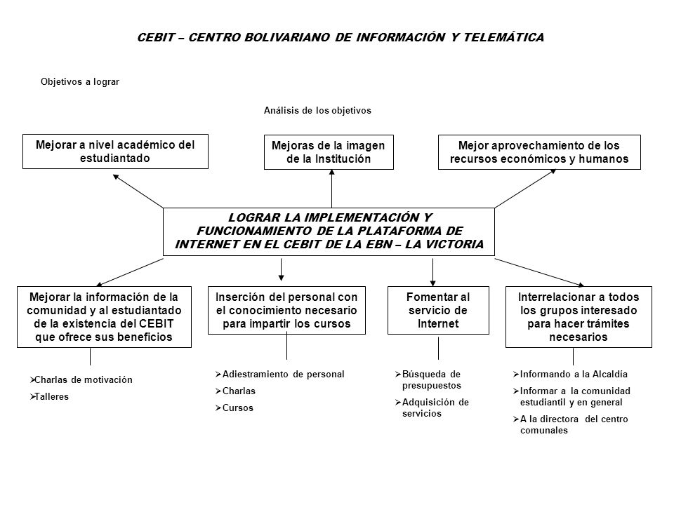 CEBIT – CENTRO BOLIVARIANO DE INFORMACIÓN Y TELEMÁTICA