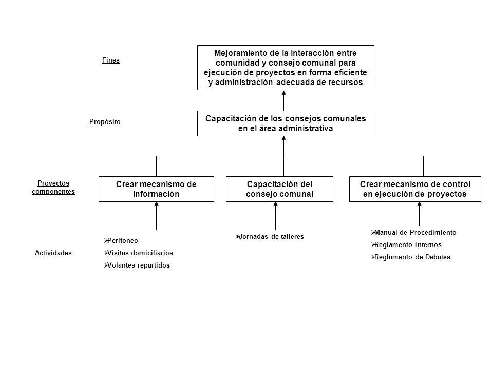 Capacitación de los consejos comunales en el área administrativa