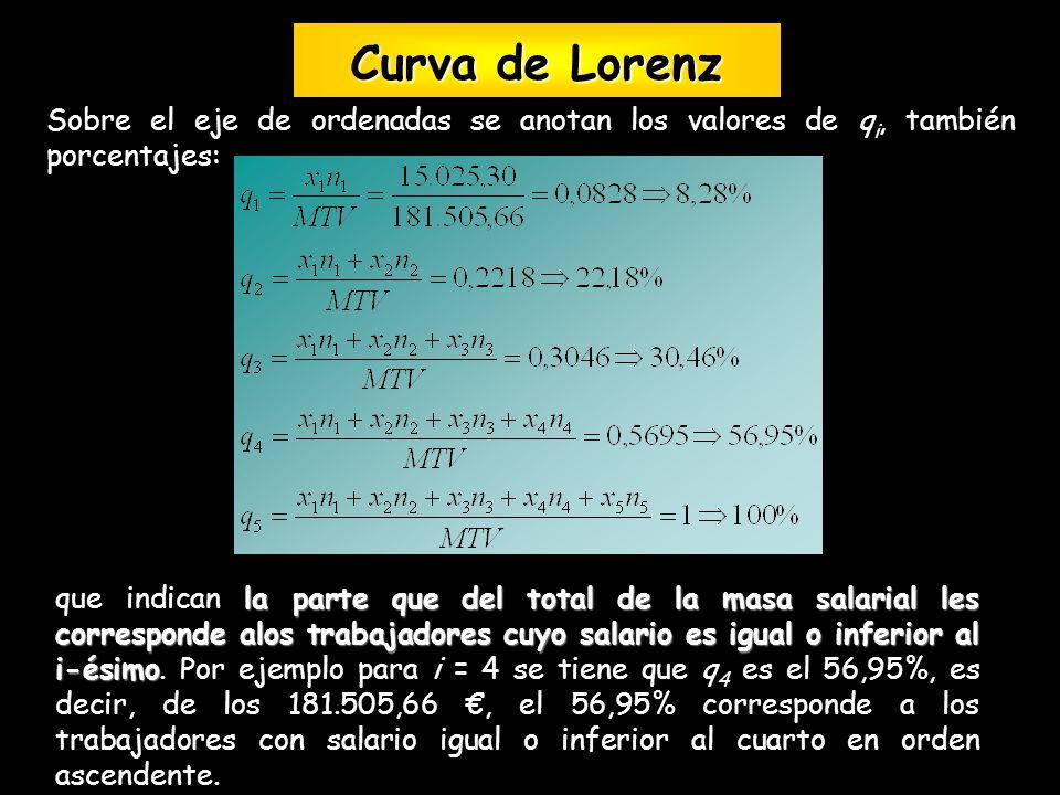 Curva de Lorenz Sobre el eje de ordenadas se anotan los valores de qi, también porcentajes: