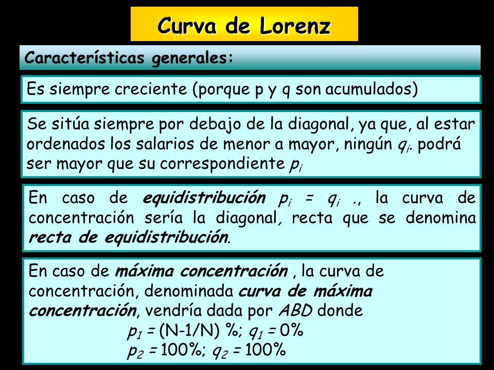 Curva de Lorenz Características generales: