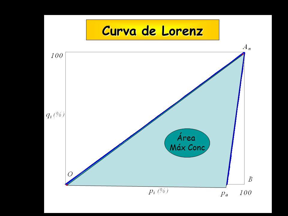 Curva de Lorenz Área Conc Área Máx Conc