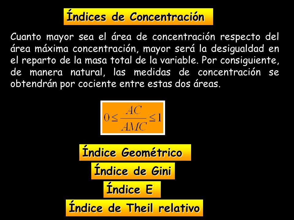 Índices de Concentración