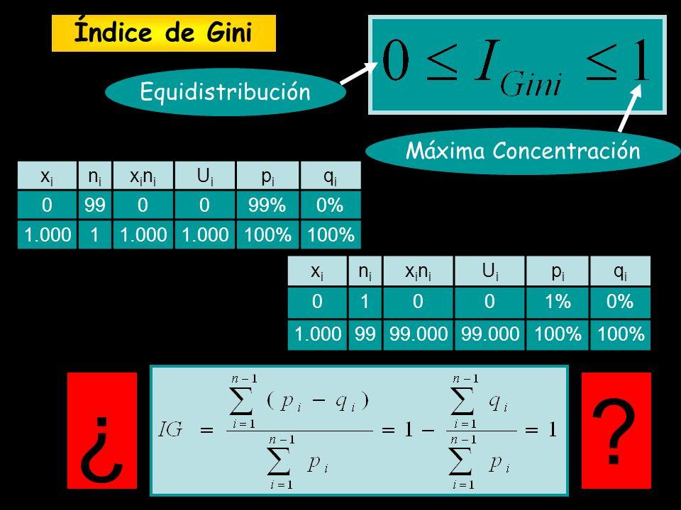 ¿ Índice de Gini Equidistribución Máxima Concentración xi ni xini Ui