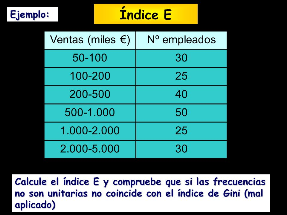 Índice E Ventas (miles €) Nº empleados 50-100 30 100-200 25 200-500 40