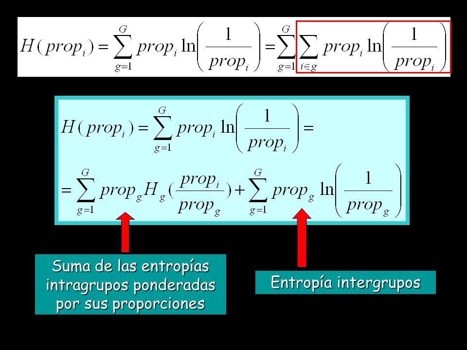 Suma de las entropías intragrupos ponderadas por sus proporciones