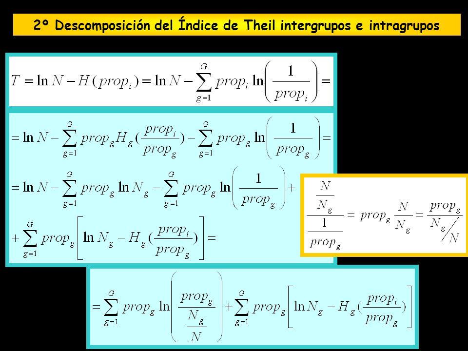 2º Descomposición del Índice de Theil intergrupos e intragrupos