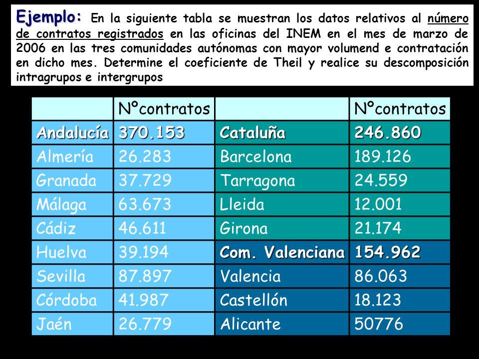 Ejemplo: En la siguiente tabla se muestran los datos relativos al número de contratos registrados en las oficinas del INEM en el mes de marzo de 2006 en las tres comunidades autónomas con mayor volumend e contratación en dicho mes. Determine el coeficiente de Theil y realice su descomposición intragrupos e intergrupos