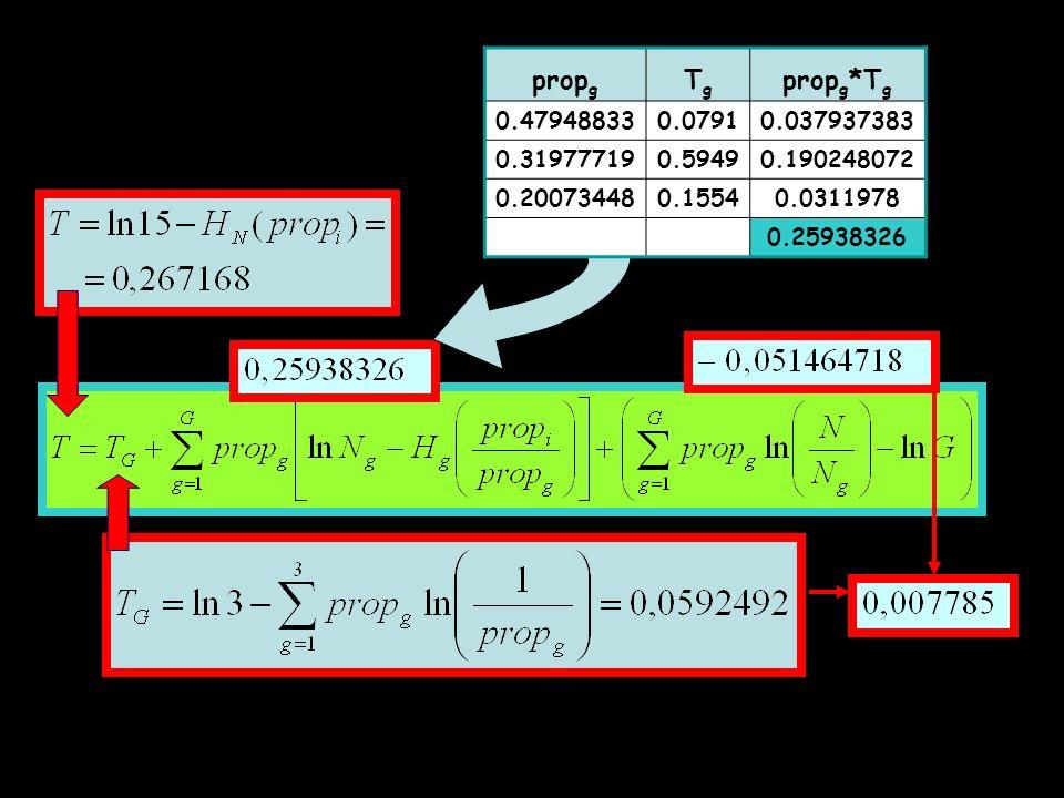 propg Tg. propg*Tg. 0.47948833. 0.0791. 0.037937383. 0.31977719. 0.5949. 0.190248072. 0.20073448.