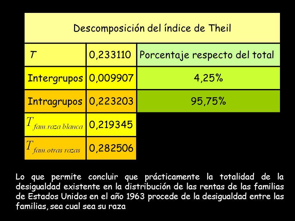 Descomposición del índice de Theil