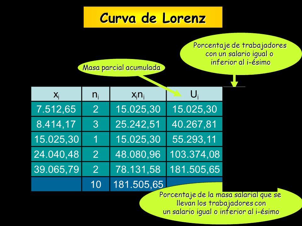 Curva de Lorenz xi ni xini Ui pi qi 7.512,65 2 15.025,30 20 8,28