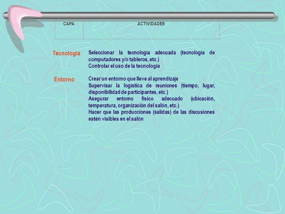 CAPA ACTIVIDADES. Tecnología. Seleccionar la tecnología adecuada (tecnología de computadores y/o tableros, etc.)