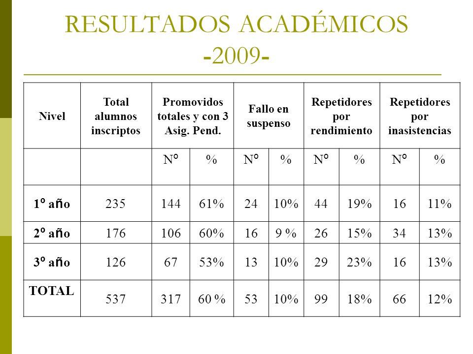 RESULTADOS ACADÉMICOS -2009-
