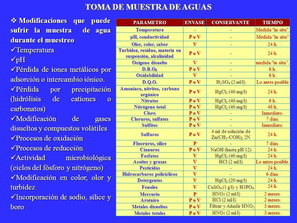 TOMA DE MUESTRA DE AGUAS
