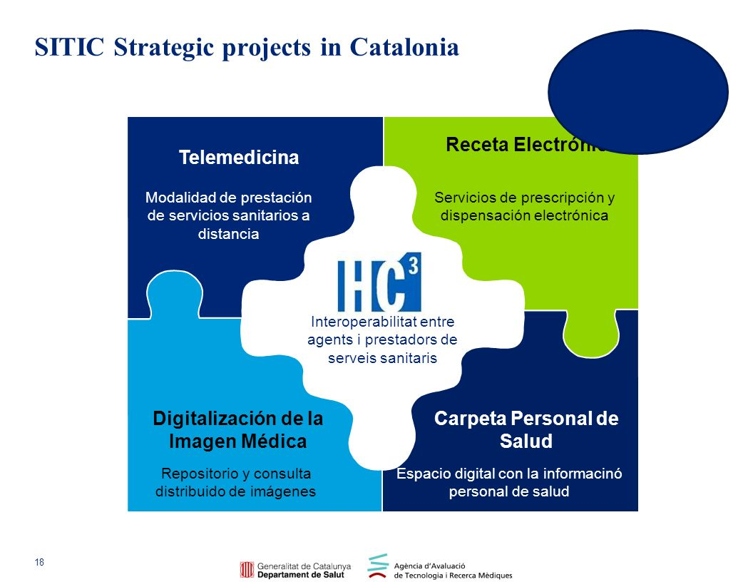 SITIC Strategic projects in Catalonia