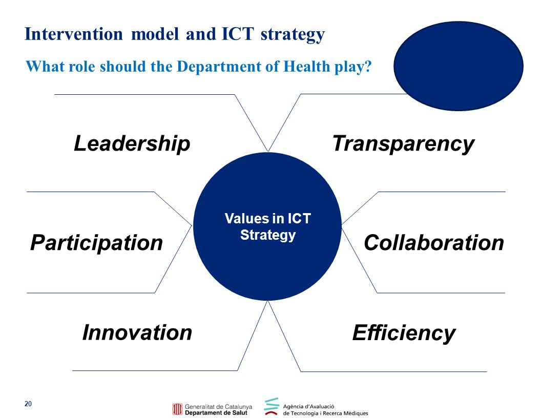 Intervention model and ICT strategy
