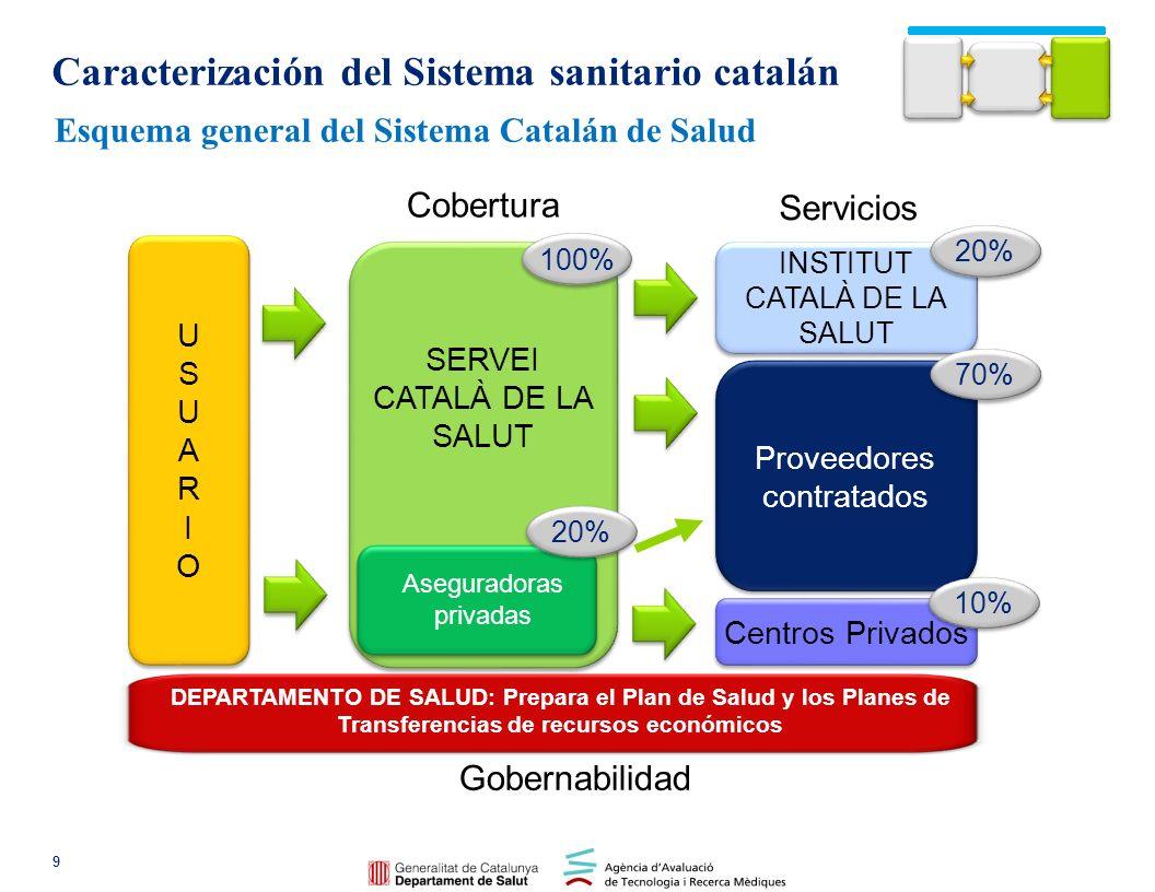 Caracterización del Sistema sanitario catalán