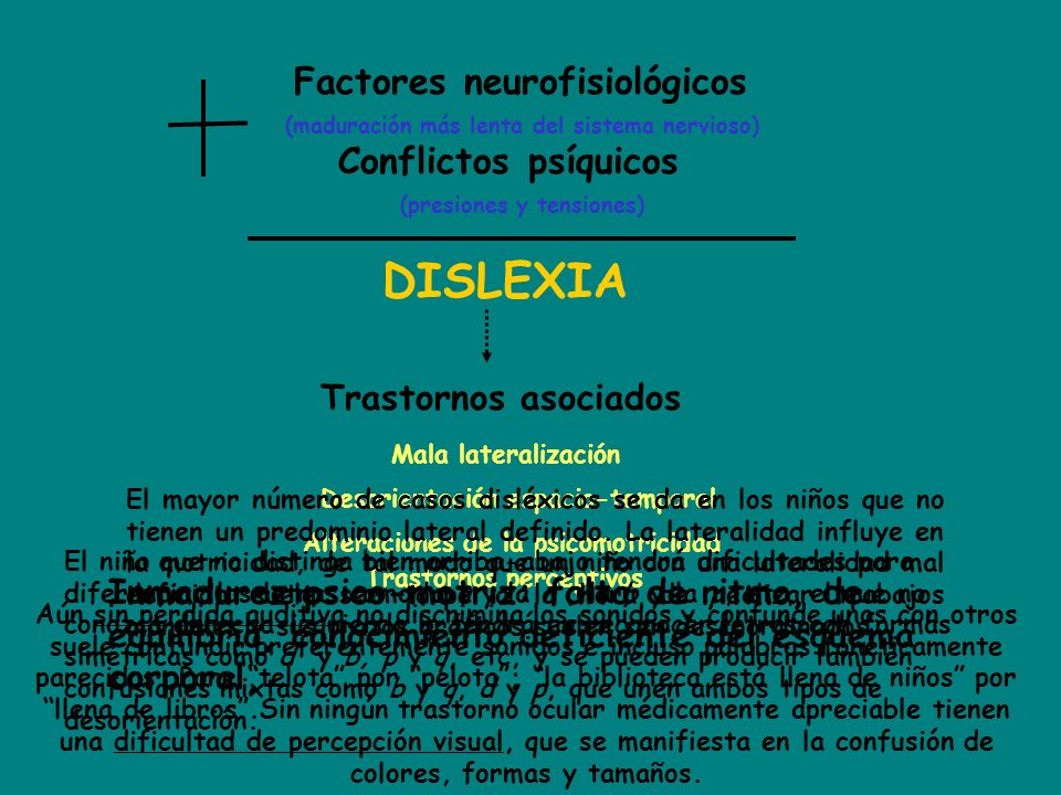 DISLEXIA Factores neurofisiológicos Conflictos psíquicos