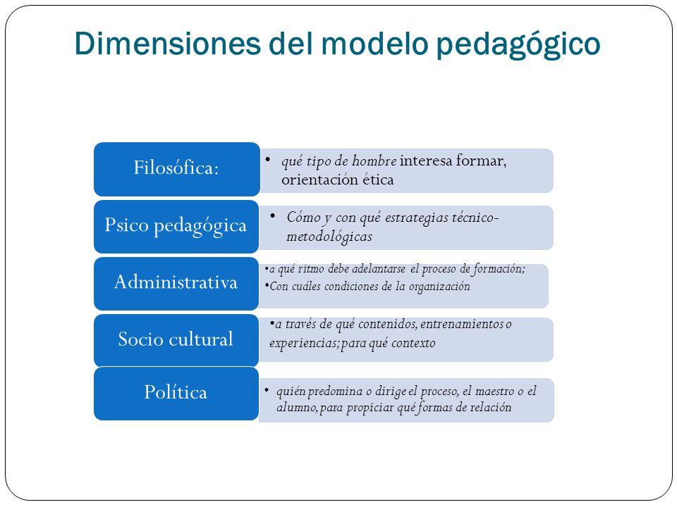 Dimensiones del modelo pedagógico
