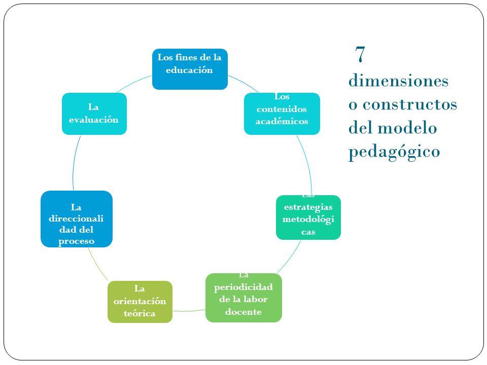 7 dimensiones o constructos del modelo pedagógico