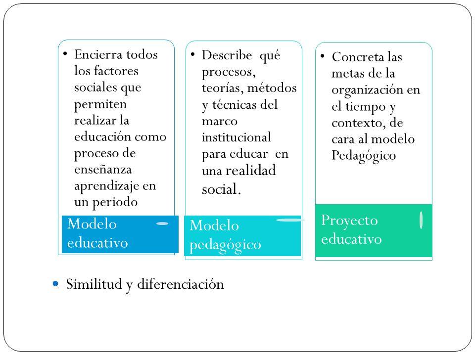 Proyecto educativo Modelo educativo Modelo pedagógico