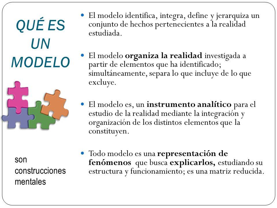 El modelo identifica, integra, define y jerarquiza un conjunto de hechos pertenecientes a la realidad estudiada.