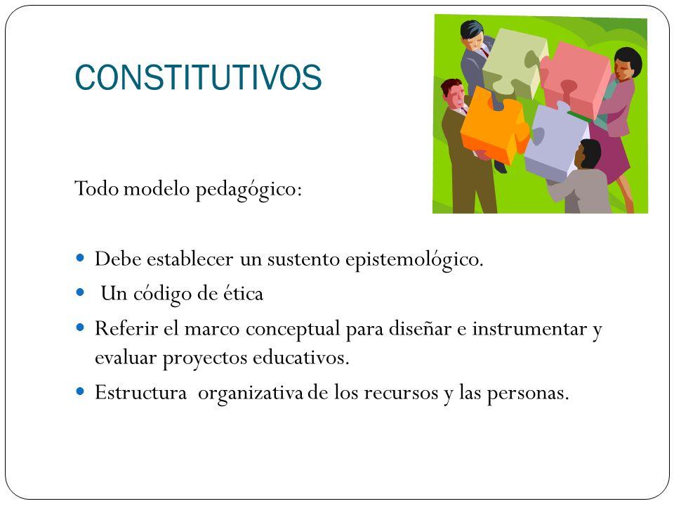 CONSTITUTIVOS Todo modelo pedagógico: