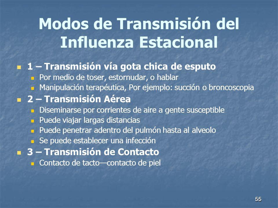 Modos de Transmisión del Influenza Estacional