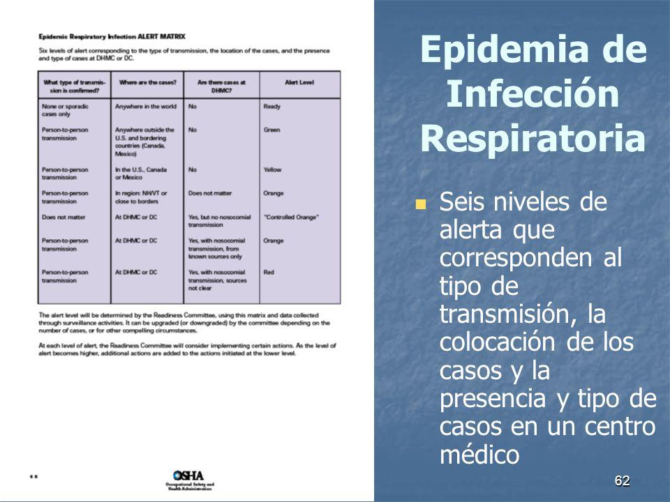 Epidemia de Infección Respiratoria
