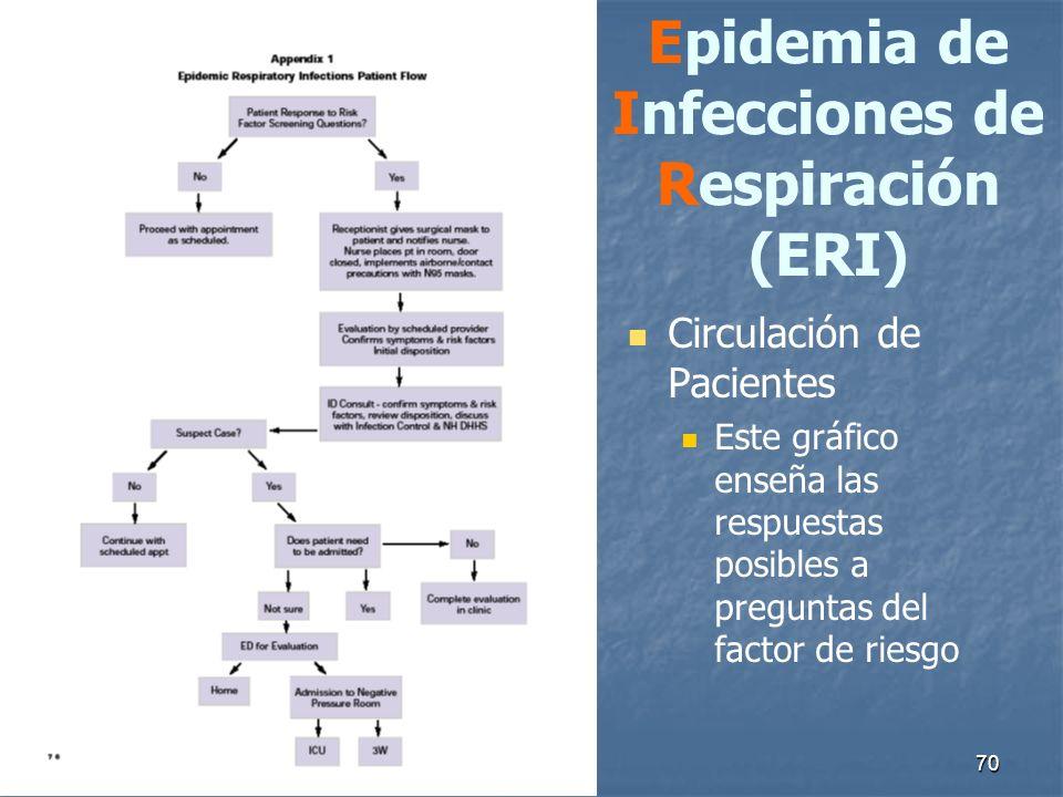 Epidemia de Infecciones de Respiración (ERI)