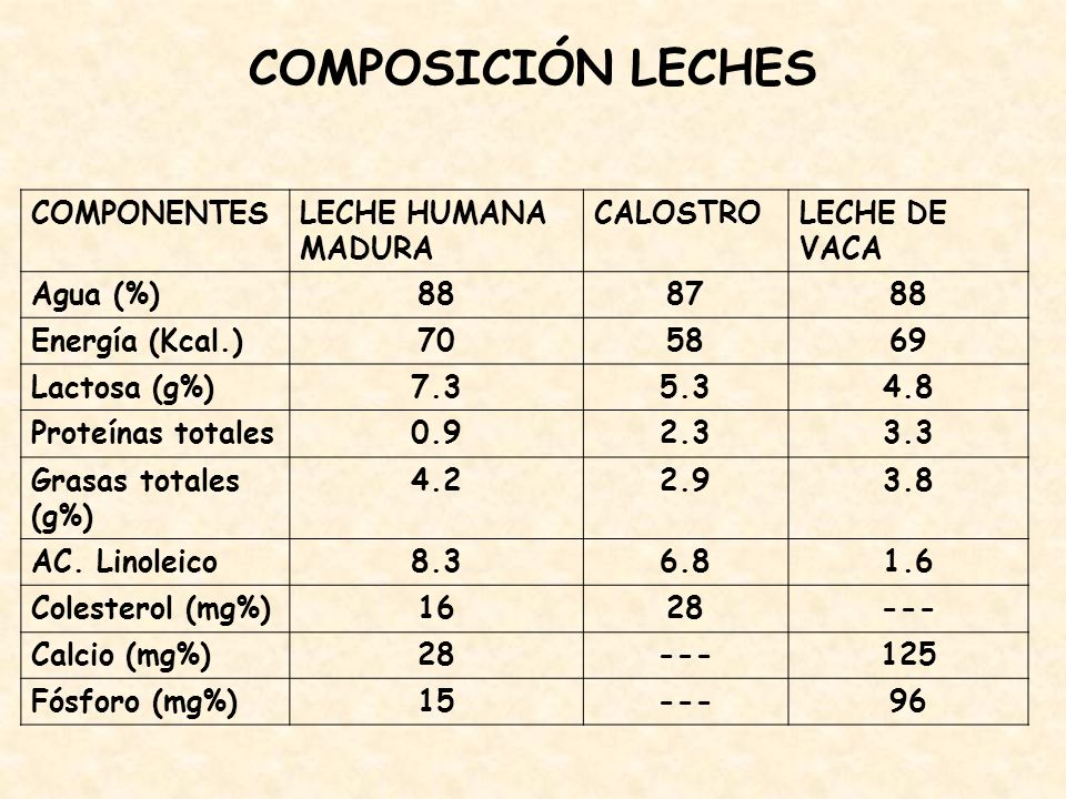 COMPOSICIÓN LECHES COMPONENTES LECHE HUMANA MADURA CALOSTRO
