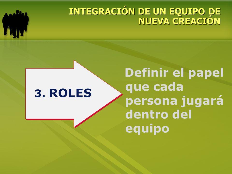 Definir el papel que cada persona jugará dentro del equipo 3. ROLES