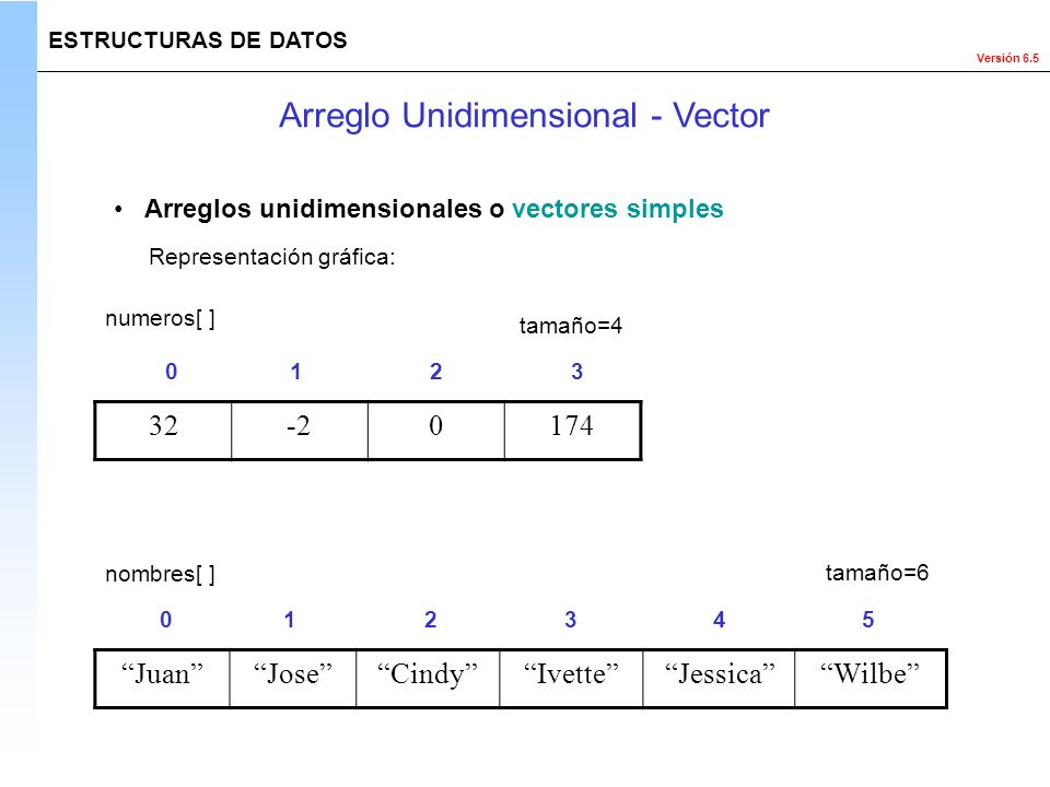 Arreglo Unidimensional - Vector