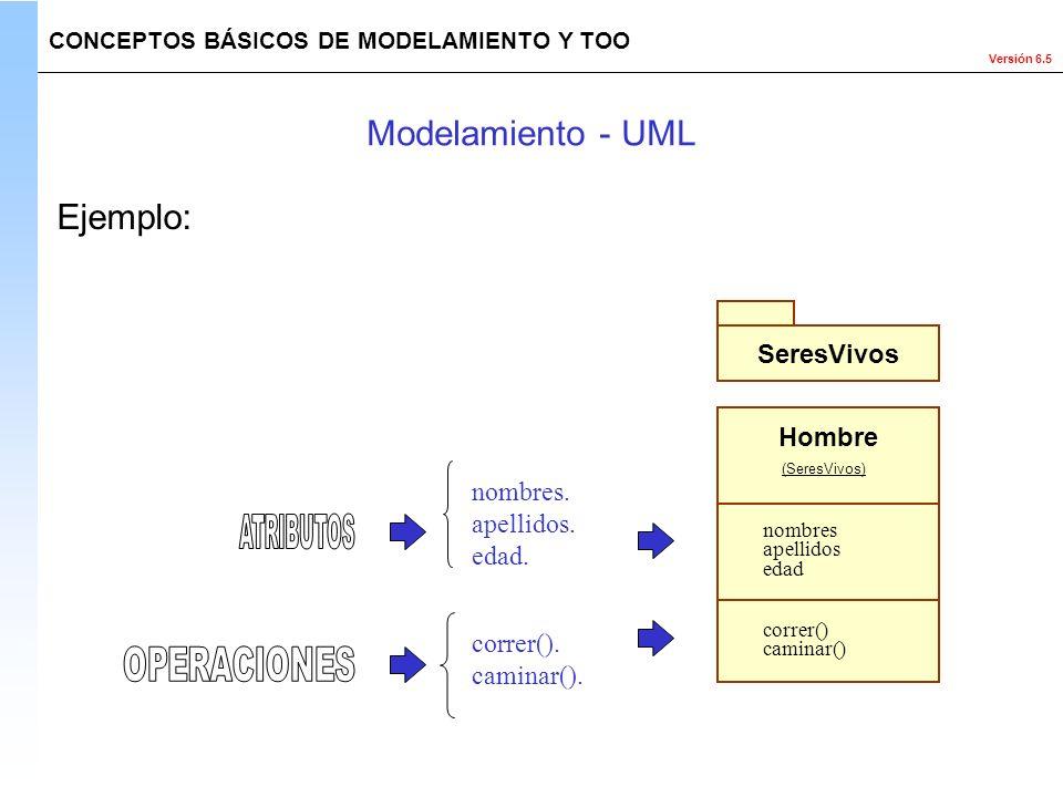 Modelamiento - UML Ejemplo: SeresVivos Hombre nombres. apellidos.