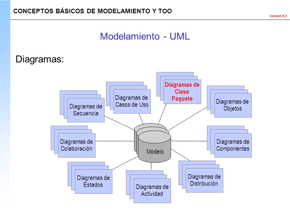 Modelamiento - UML Diagramas: Use Case Diagrams Scenario State